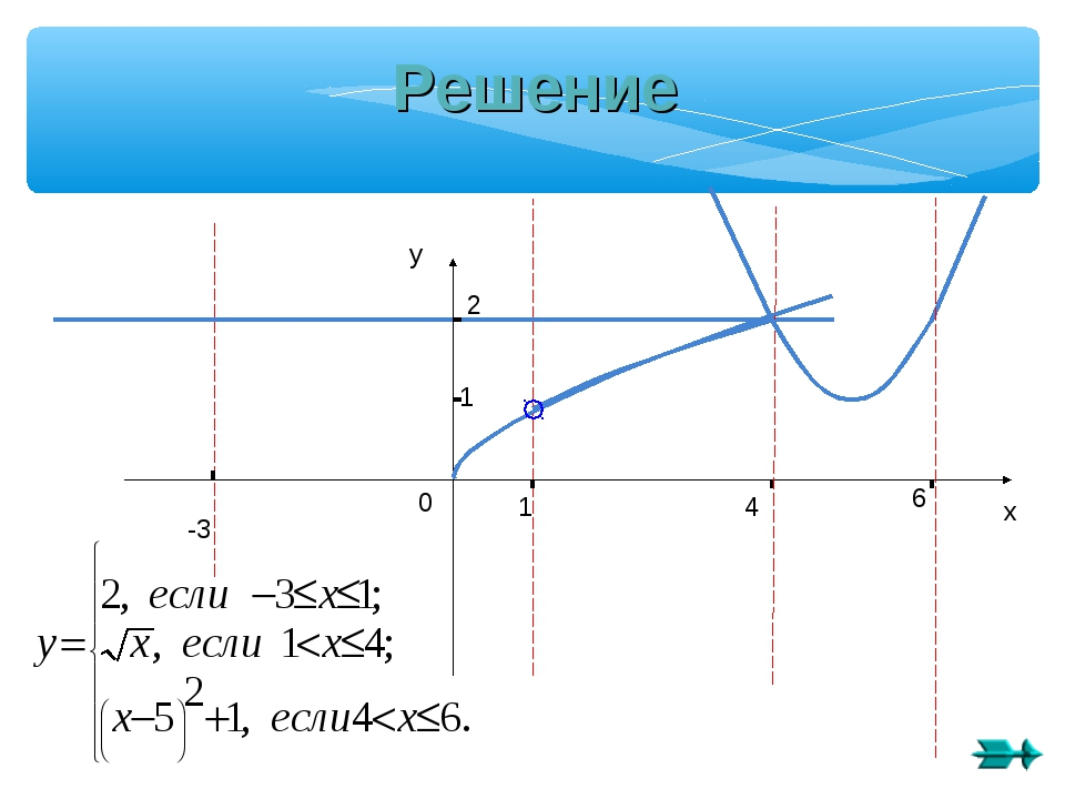 -3 1 2 1 4 6 х у 0 Решение