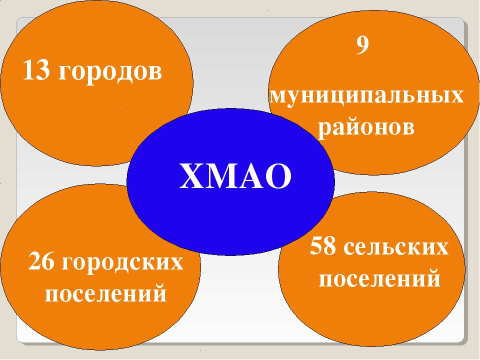 ХМАО 13 городов 9 муниципальных районов 26 городских поселений 58 сельских по...