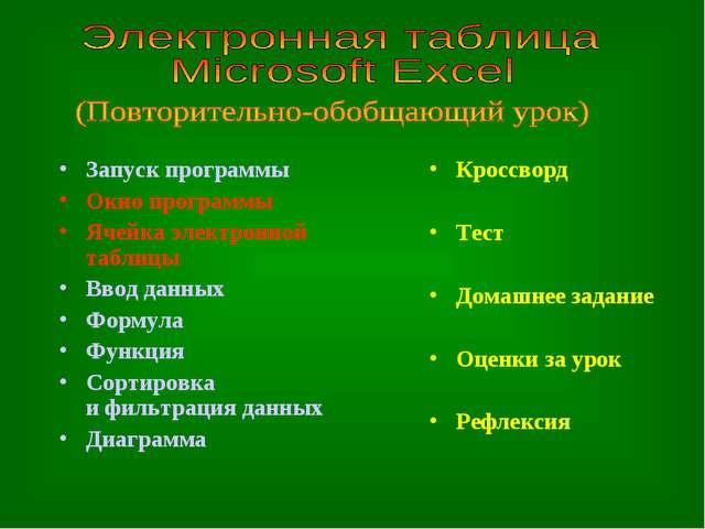 Запуск программы Окно программы Ячейка электронной таблицы Ввод данных Формул...