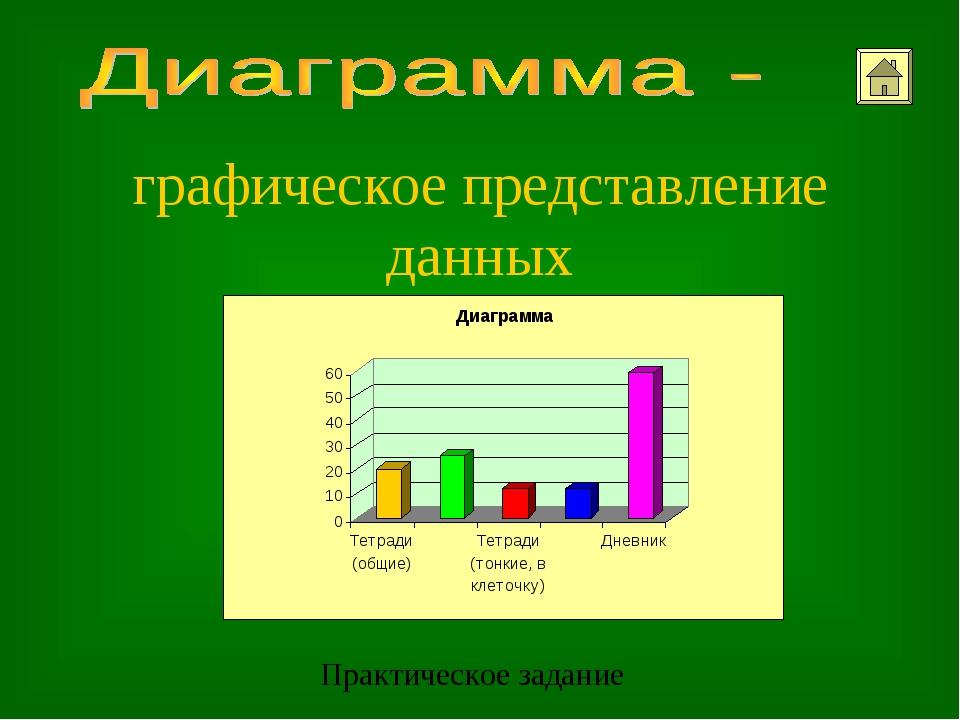 графическое представление данных Практическое задание
