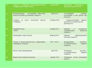 11Участие в районной научно-практической конференции «В мире науки» апрель2