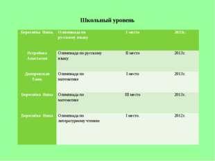 Школьный уровень Береснёва Нина.Олимпиада по русскому языкуI место2013г. Я