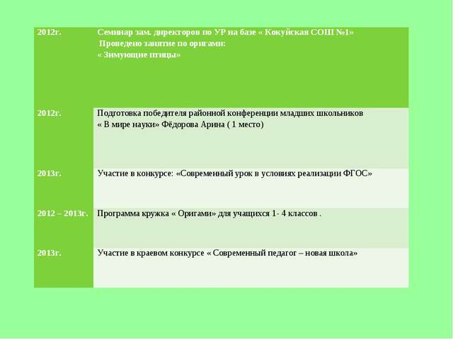 2012г. Семинар зам. директоров по УР на базе « Кокуйская СОШ №1» Проведено...
