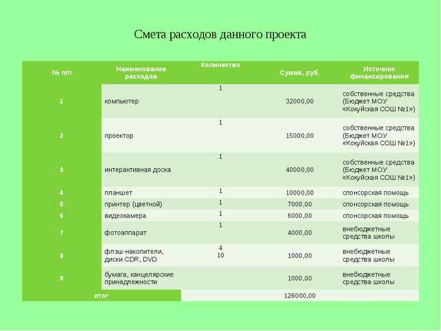 Смета расходов данного проекта № п/пНаименование расходовКоличествоСумма,...