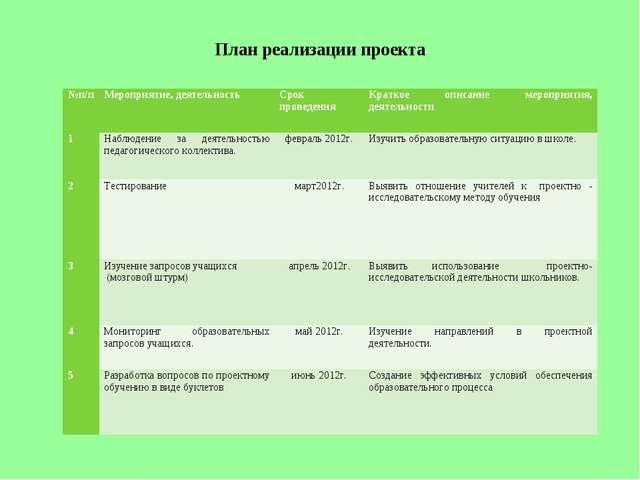 План реализации проекта №п/пМероприятие, деятельностьСрок проведенияКратко...