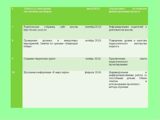 6 Работа со спонсорами. Заключение договоров.июль2012г.Определение источни...