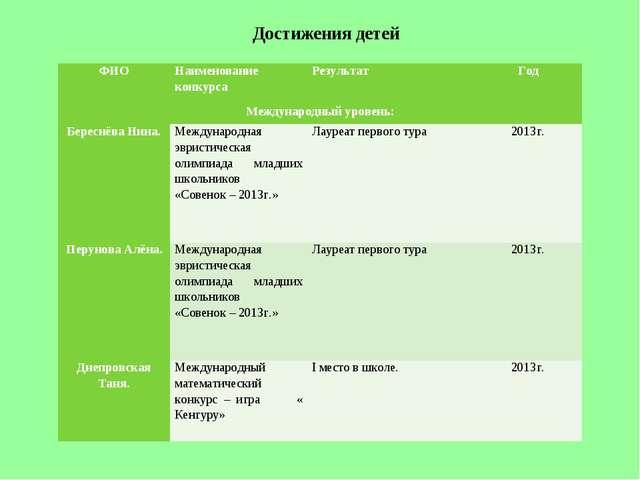 Достижения детей ФИОНаименование конкурсаРезультатГод Международный уровен...