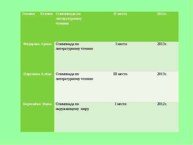 Эскина КсенияОлимпиада по литературному чтениюII место 2012г. Фёдорова Ари...