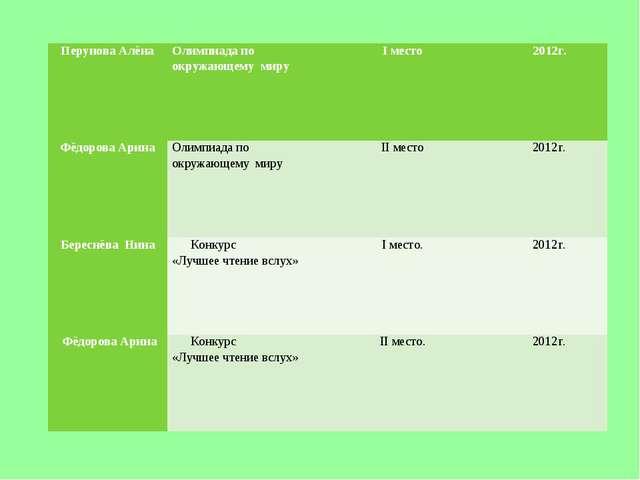 Перунова АлёнаОлимпиада по окружающему мируI место2012г. Фёдорова АринаОл...