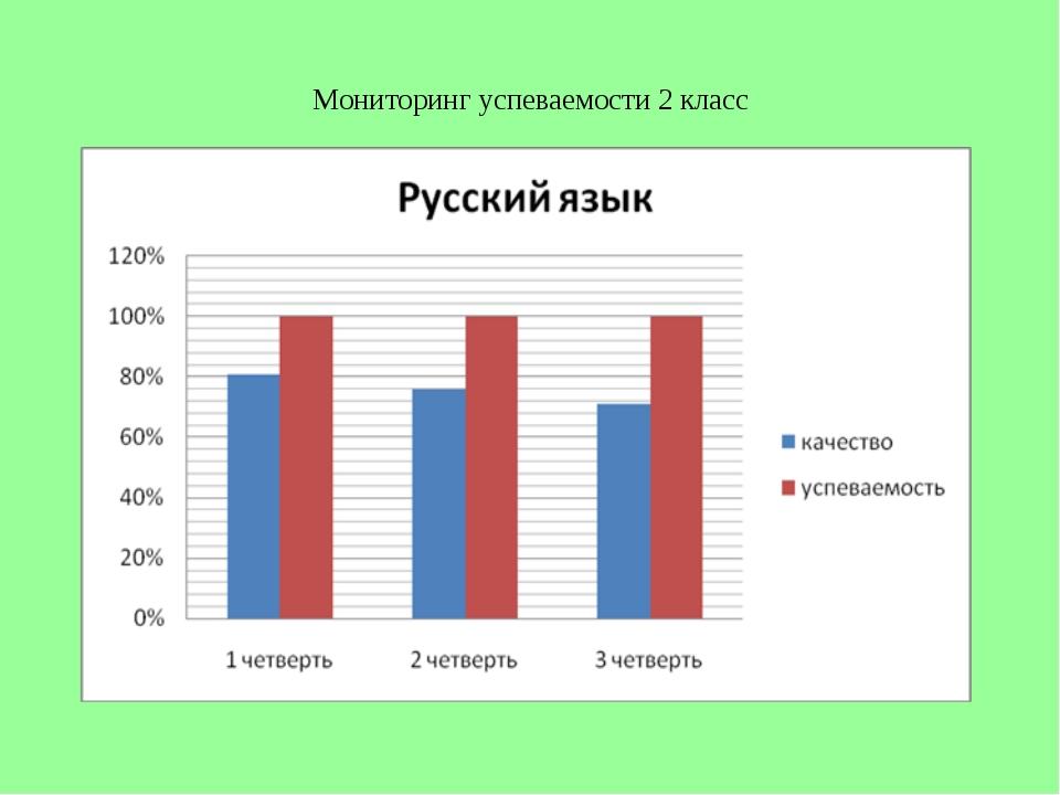 Мониторинг успеваемости 2 класс