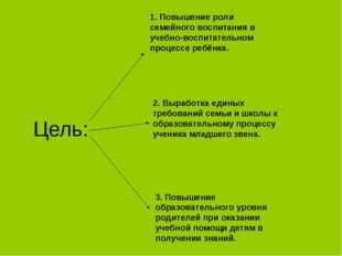 Цель: 1. Повышение роли семейного воспитания в учебно-воспитательном процессе