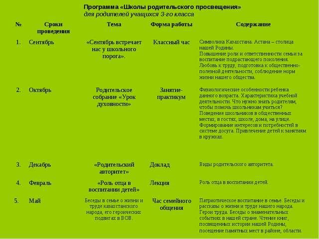 Программа «Школы родительского просвещения» для родителей учащихся 3-го класс...