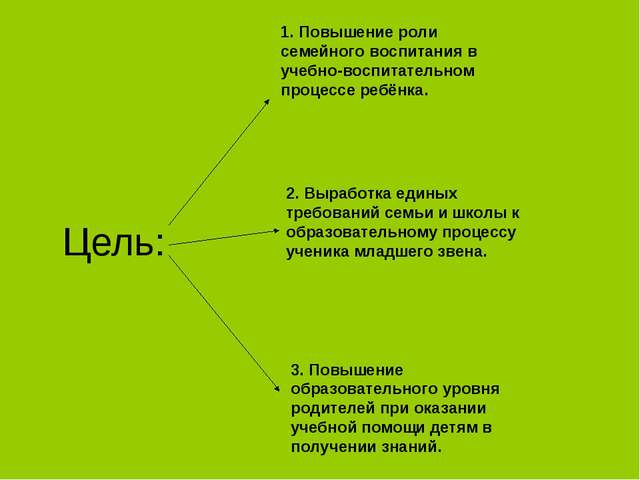 Цель: 1. Повышение роли семейного воспитания в учебно-воспитательном процессе...