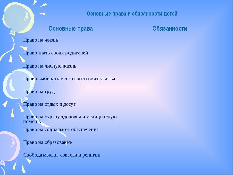 Основные права и обязанности детей Основные праваОбязанности Право на жизнь...