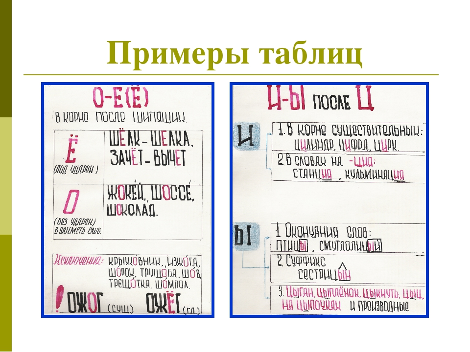 Примеры таблиц