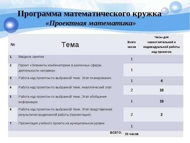 Программа математического кружка «Проектная математика» №ТемаВсего часовЧа...