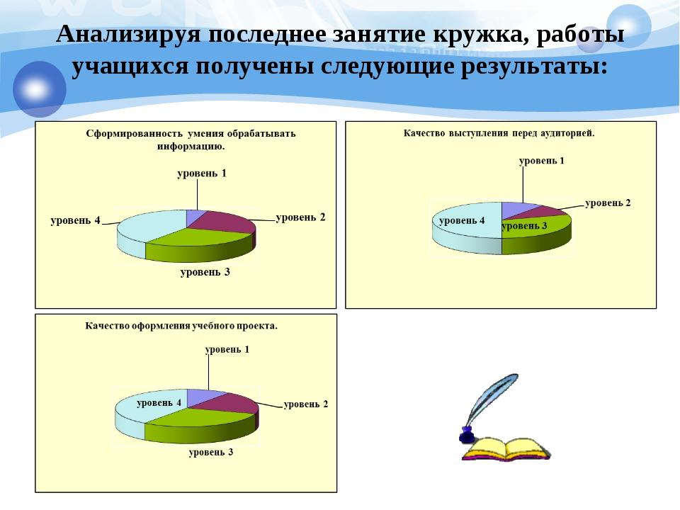 Анализируя последнее занятие кружка, работы учащихся получены следующие резул...