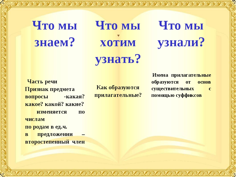 Что мы знаем?Что мы хотим узнать?Что мы узнали?  Часть речи Признак пред...