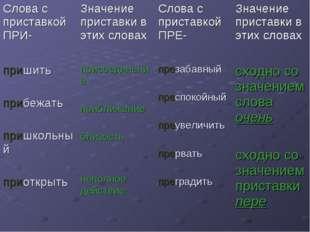 Слова с приставкой ПРИ-Значение приставки в этих словахСлова с приставкой П