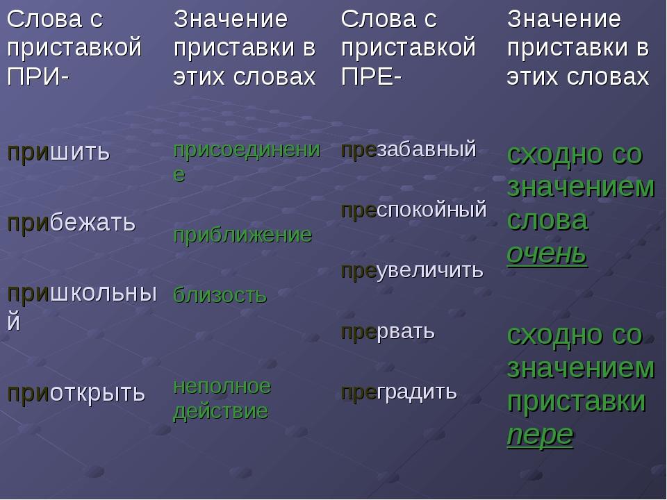 Слова с приставкой ПРИ-Значение приставки в этих словахСлова с приставкой П...