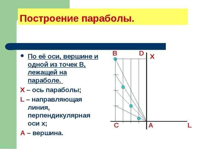 Построение параболы. По её оси, вершине и одной из точек В, лежащей на парабо...