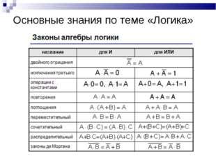 Основные знания по теме «Логика»