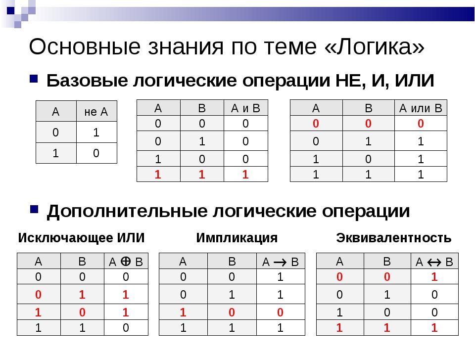 Основные знания по теме «Логика» Базовые логические операции НЕ, И, ИЛИ Допол...