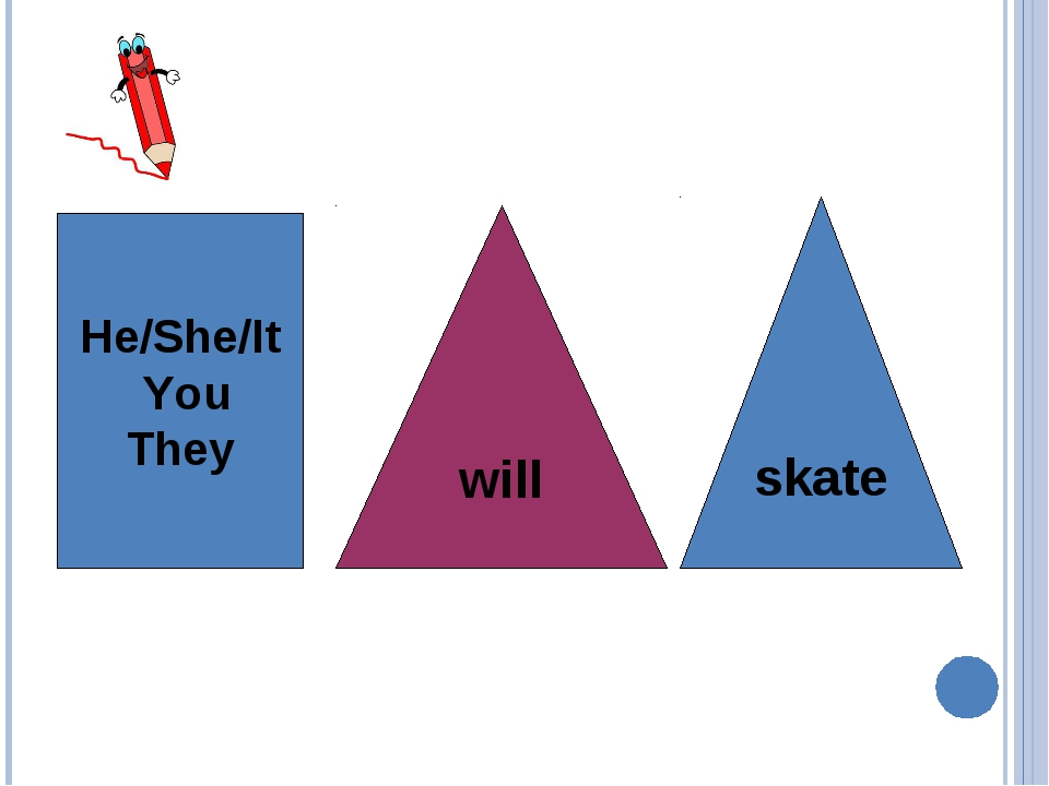 He/She/It You They will skate