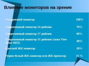 Влияние мониторов на зрение Устаревший монитор 100% Современный монитор 14 д