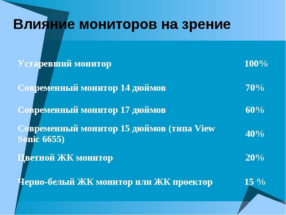 Влияние мониторов на зрение Устаревший монитор 100% Современный монитор 14 д...