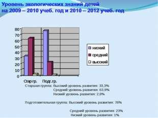 Старшая группа: Высокий уровень развития: 33,3% Средний уровень развития: 63,