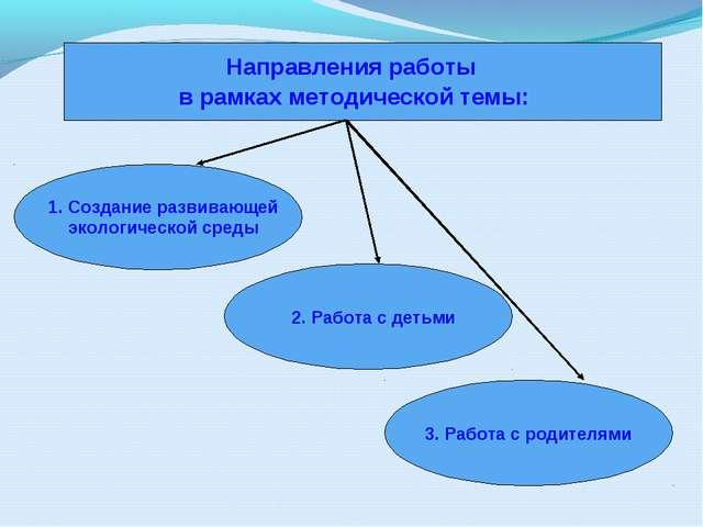 Направления работы в рамках методической темы: 1. Создание развивающей эколог...