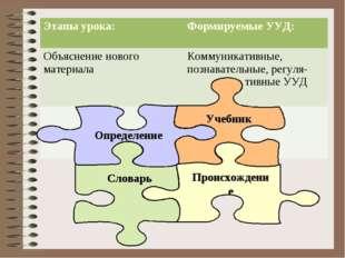 Этапы урока:Формируемые УУД: Объяснение нового материалаКоммуникативные, по