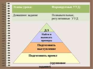 Этапы урока:Формируемые УУД: Домашнее заданиеПознавательные, регулятивные УУД
