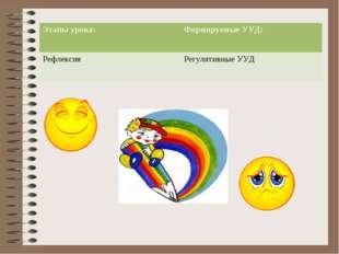 Этапы урока:Формируемые УУД: РефлексияРегулятивные УУД