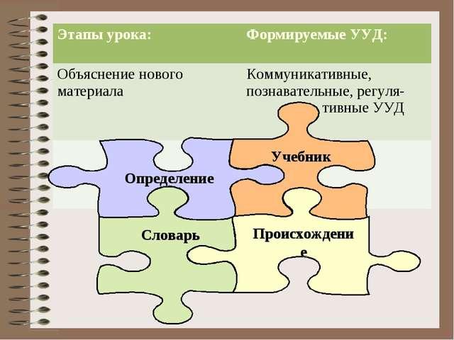 Этапы урока:Формируемые УУД: Объяснение нового материалаКоммуникативные, по...