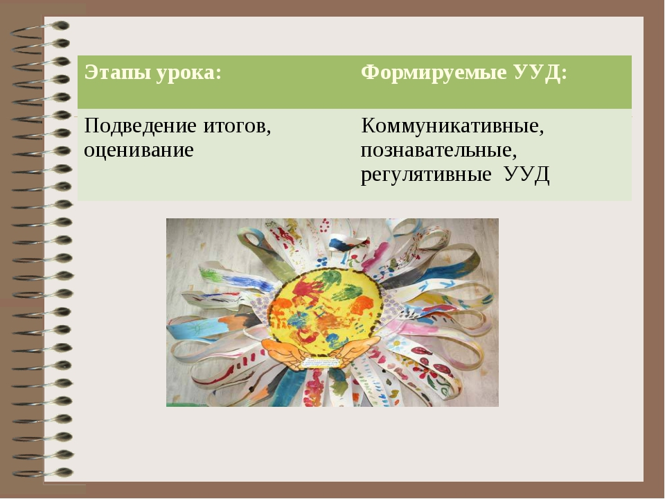 Этапы урока:Формируемые УУД: Подведение итогов, оцениваниеКоммуникативные,...