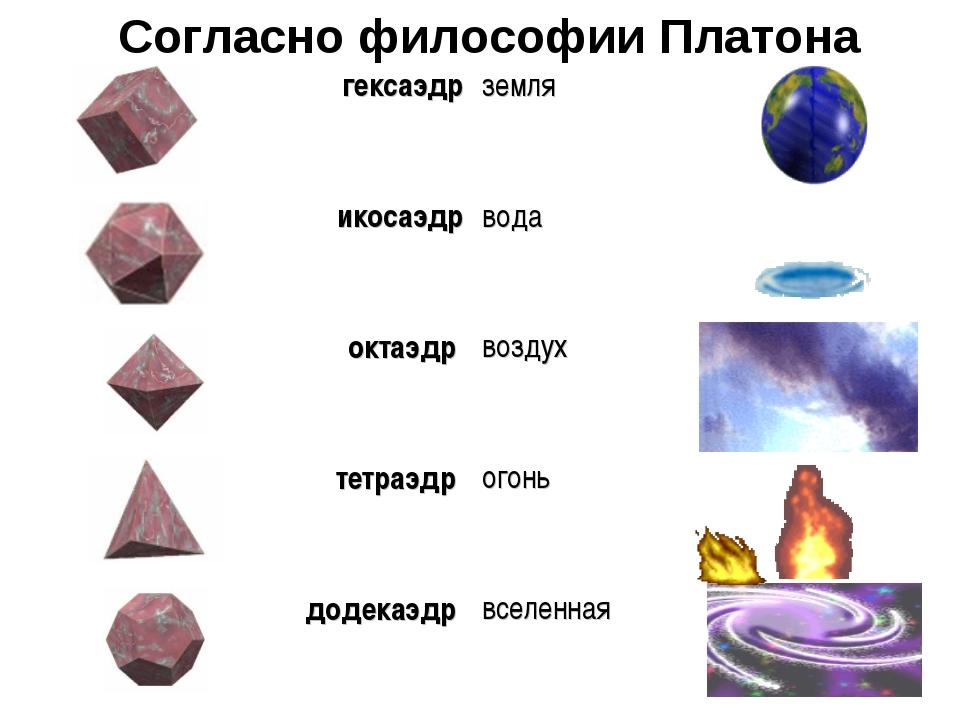 Согласно философии Платона гексаэдрземля икосаэдрвода октаэдр воздух тетра...