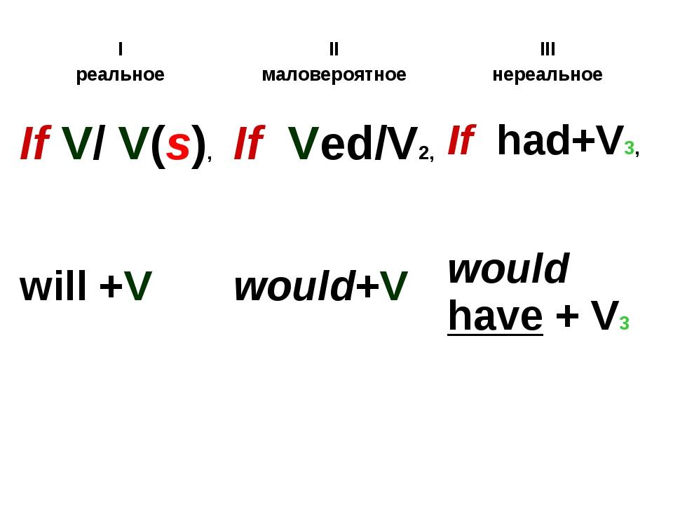 I реальноеII маловероятноеIII нереальное If V/ V(s), will +VIf Ved/V2, wou...