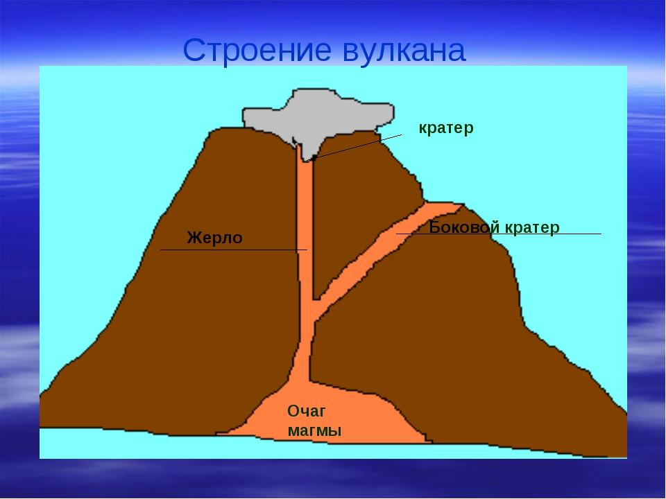 Строение вулкана Очаг магмы Боковой кратер Жерло кратер