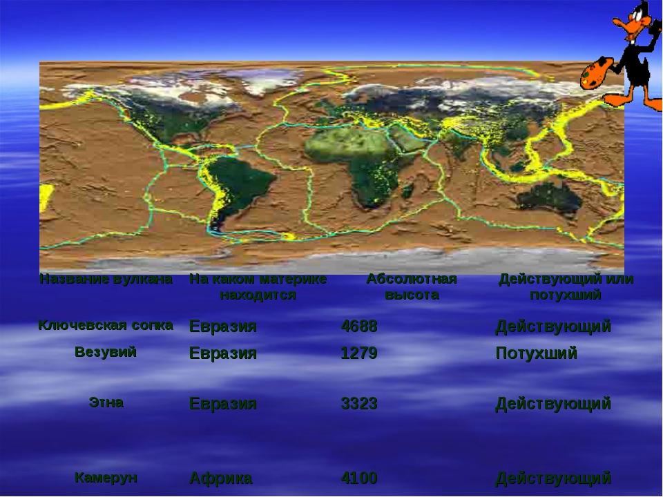 Название вулканаНа каком материке находитсяАбсолютная высотаДействующий ил...