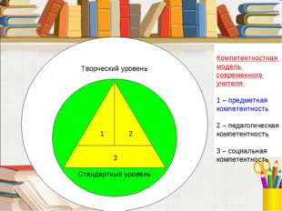 Творческий уровень Стандартный уровень 1 2 3 Компетентностная модель совреме