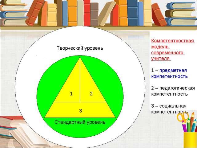 Творческий уровень Стандартный уровень 1 2 3 Компетентностная модель совреме...