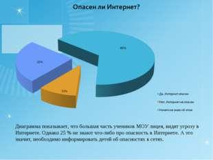 Диаграмма показывает, что большая часть учеников МОУ лицея, видят угрозу в Ин