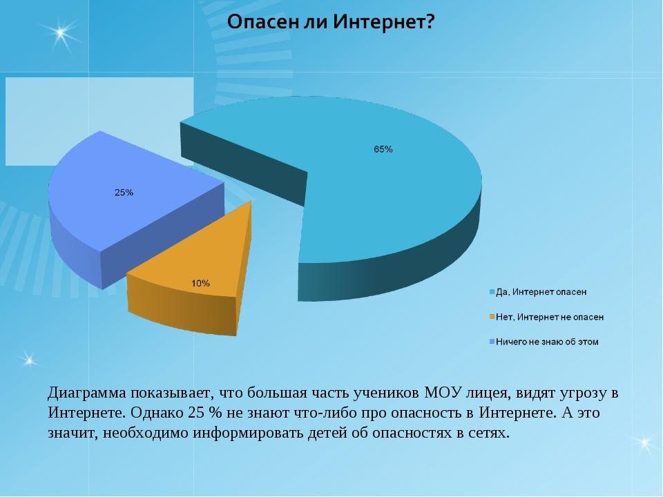 Диаграмма показывает, что большая часть учеников МОУ лицея, видят угрозу в Ин...