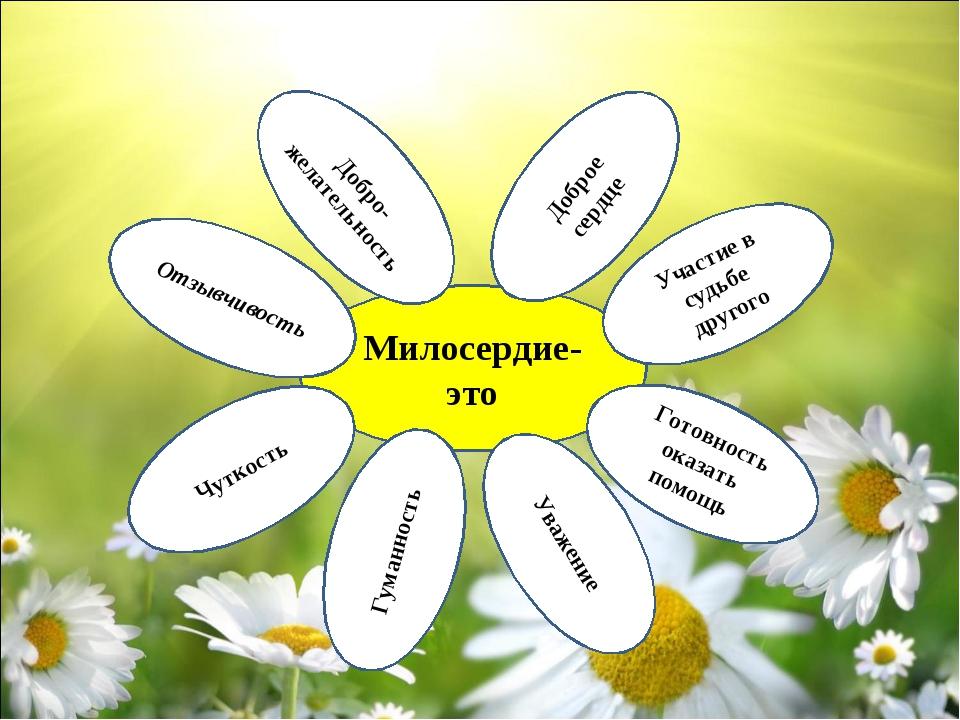 Милосердие- это Отзывчивость Готовность оказать помощь Участие в судьбе друго...