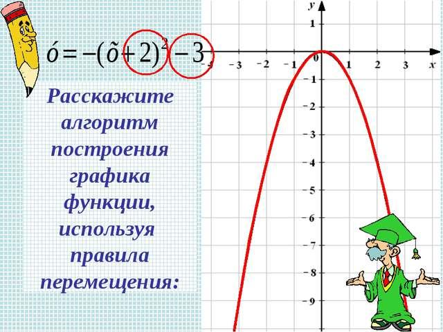 Расскажите алгоритм построения графика функции, используя правила перемещения: