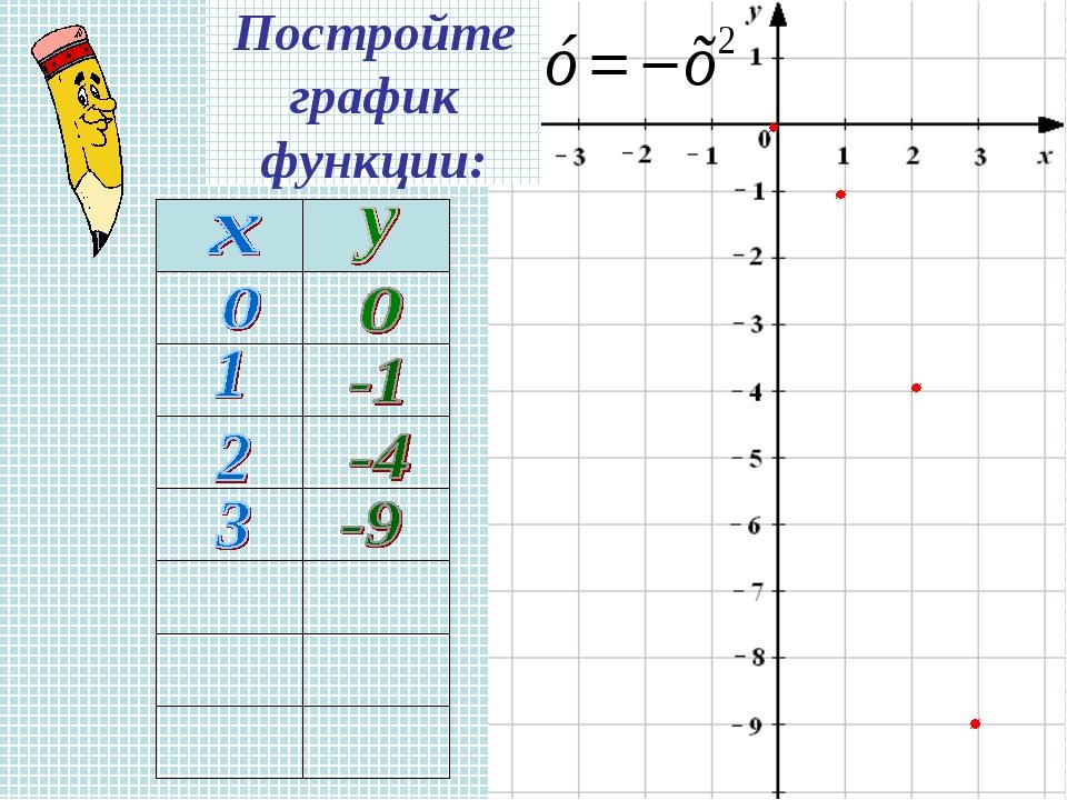 Постройте график функции: