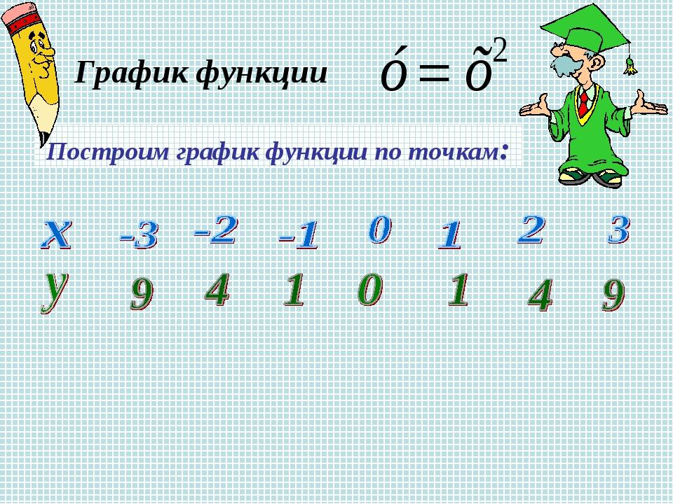 График функции Построим график функции по точкам: