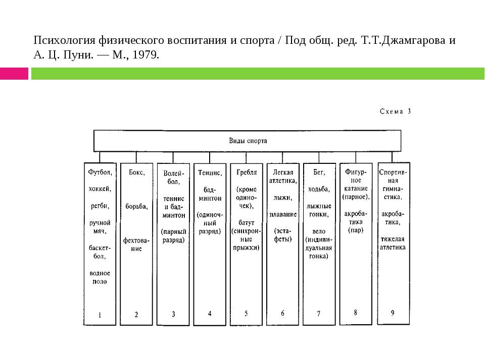 Психология физического воспитания и спорта / Под общ. ред. Т.Т.Джамгарова и А...